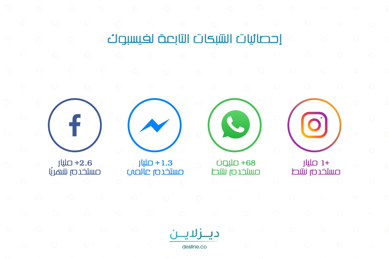 إحصائيات الشبكات التابعة لفيسبوك